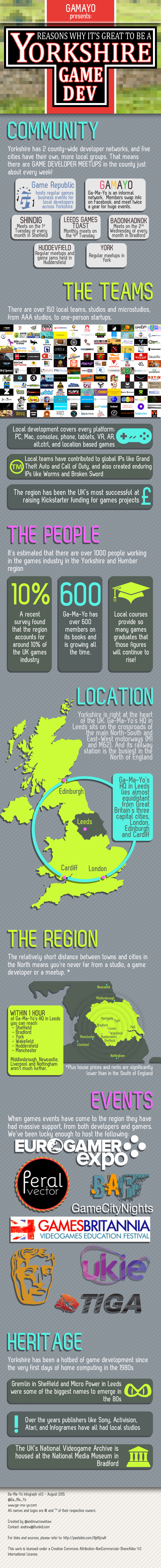 Yorkshire Game Dev Infographic
